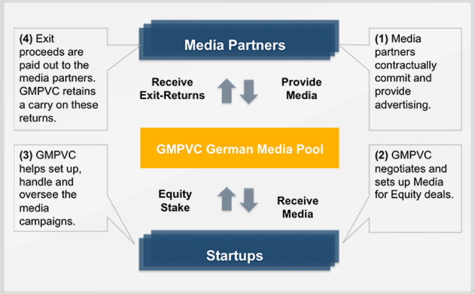 Schéma explicatif de Media For Equity, disponible sur le site de GMPVC, un des principaux fonds allemands.