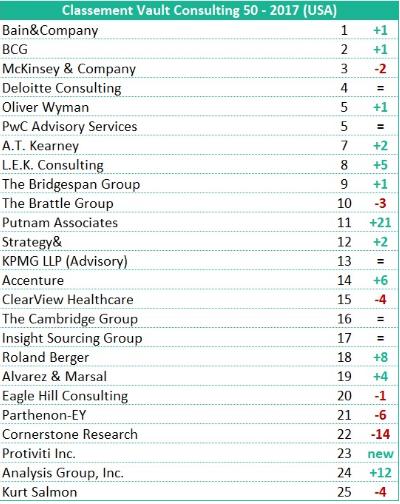 Le classement 2017 des cabinets de conseil en strat gie - Classement cabinet conseil ...