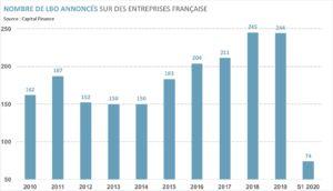 Graphique : nombre de LBO annoncés sur des entreprises françaises