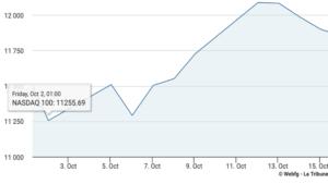 Graphique de l'évolution du NASDAQ entre le 1er octobre et le 15 octobre 2020