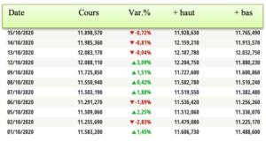 Tableau de l'évolution du cours NASDAQ entre le 1er octobre et le 15 octobre 2020