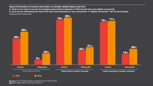 Graphique PWC PE Responsible Investment Survey