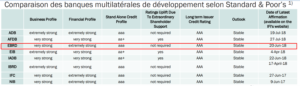Tableau comparaison des banques multilatérales de développement