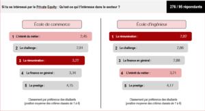 Graphique Critères d'intéressement des étudiants pour le Private Equiy (école de commerce vs. école d'ingénieur)