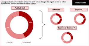 Graphique - Engagement et communication active d'un fonds sur sa stratégie RSE-Impact
