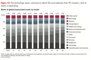 Diagramme par secteurs d'investissement PE 2020