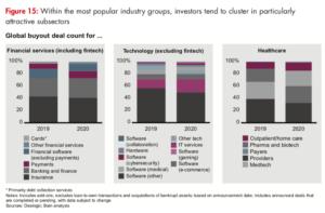 Diagramme sous-secteurs d'investissement PE 2020
