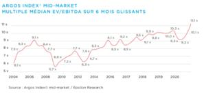 Graphique multiple médian EV/EBITDA sur 6 mois glissants