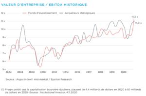 Graphique Valeur d'entreprise / EBITDA historique