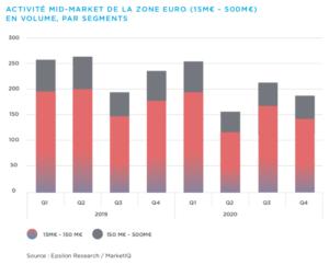 Graphique activité mid-market de la zone euro