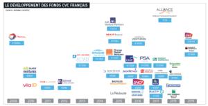 Les fonds de CVC en France