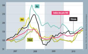 Graphique Indice FAO spéculation matières premières