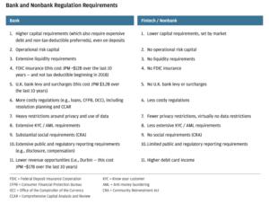 Tableau Normes à respecter banques et fintech