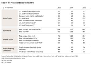 Tableau Secteur Financier : Industrie