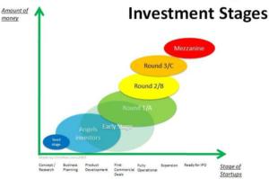 Graphique étapes d'investissement Venture Capital