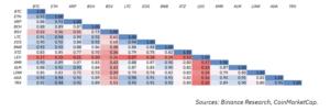 Graphique corrélation rendements cryptomonnaies