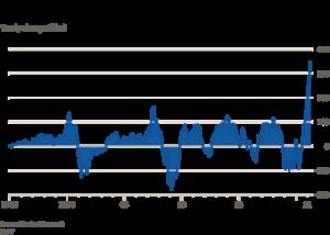 Graphique marin debt US 1995-2021